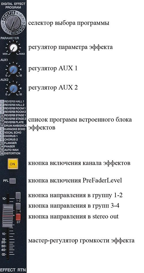пульт имеет 8 микрофонных каналов